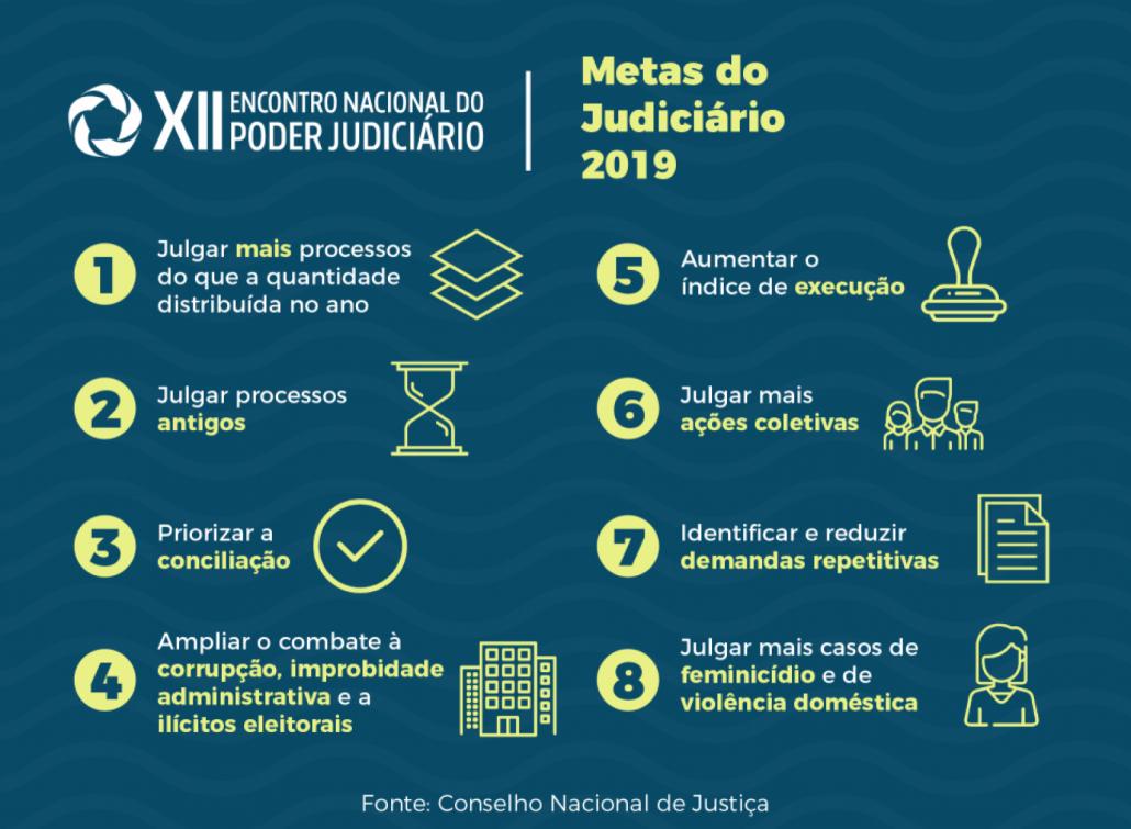Priorizar conciliação voltará a ser meta da Justiça comum em 2019